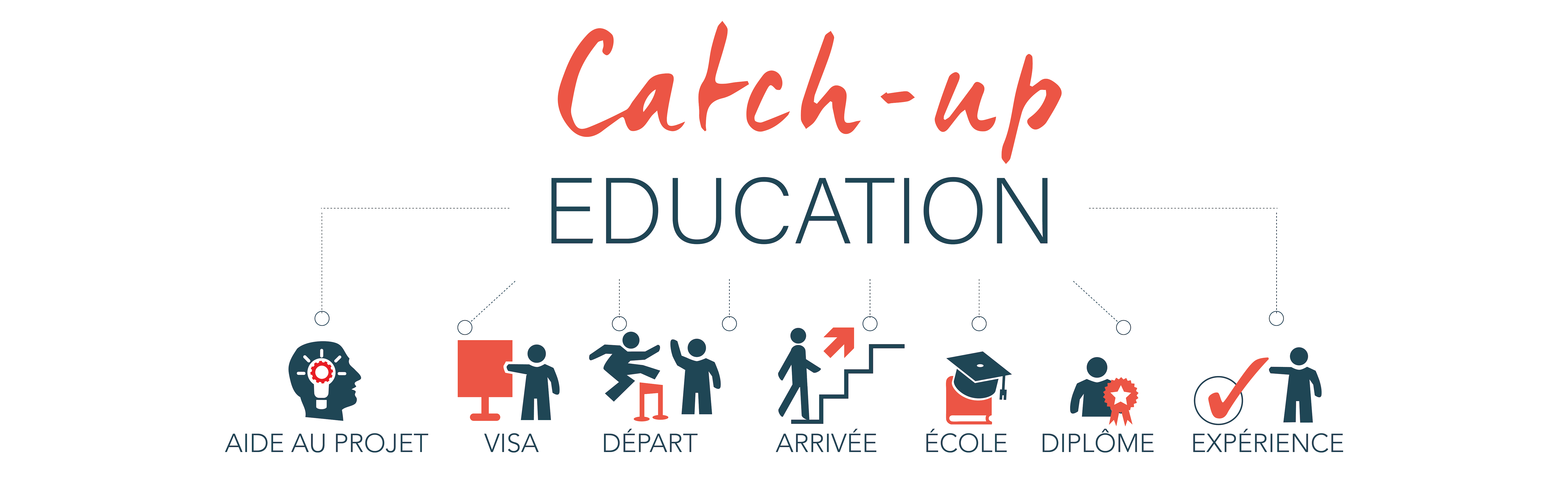Processus Catch-up Education